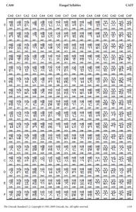 XML Encoding