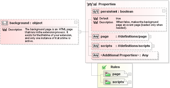 Documentation for JSON Schema Property background in Chrome