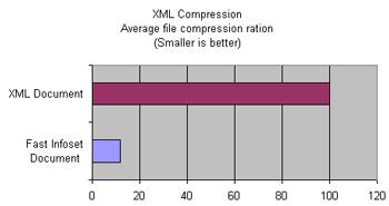 Liquid Fast InfoSet Compression Statistics