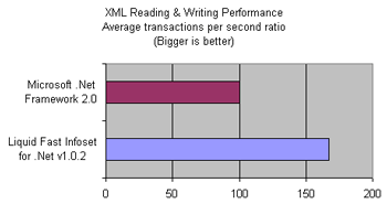 Liquid Fast Infoset (XML Compression) Performance Statistics