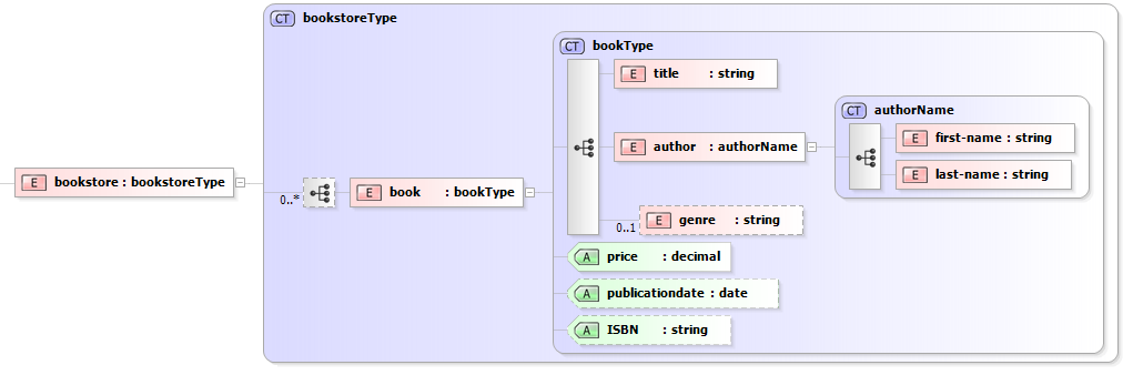 Xml sample generator bookstore xsd example ccuart Image collections
