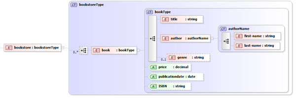 Bookstore XSD Example