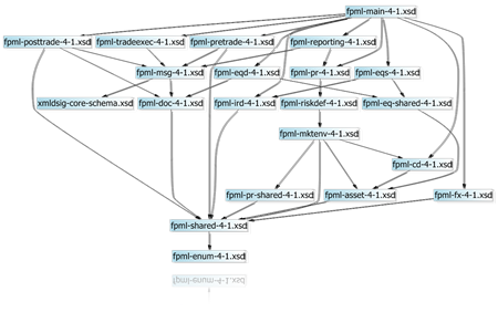 XML Schema Dependency Viewer