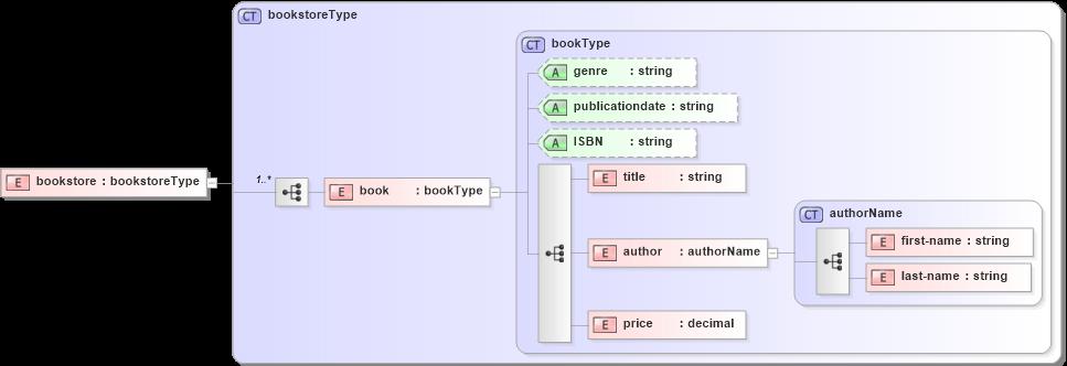 What is XML Data Binding - Tutorial