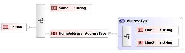 Using the xsi:type Attribute