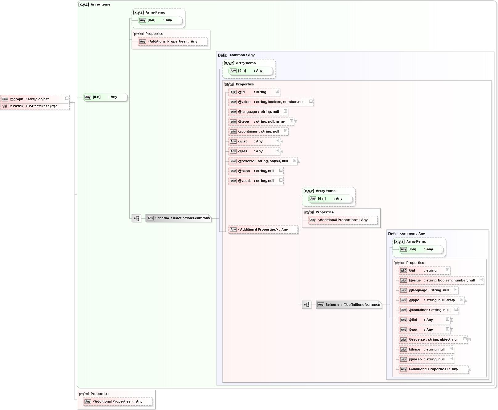 Schema org Thing XML Schema Documentation